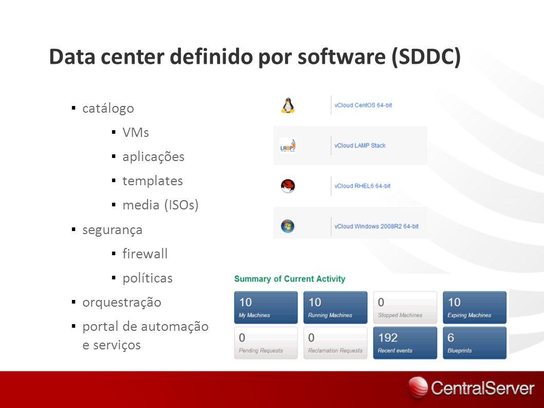 catálogo VMs aplicações templates media (ISOs) segurança firewall políticas orquestração portal de automação e serviços Data center definido por softw