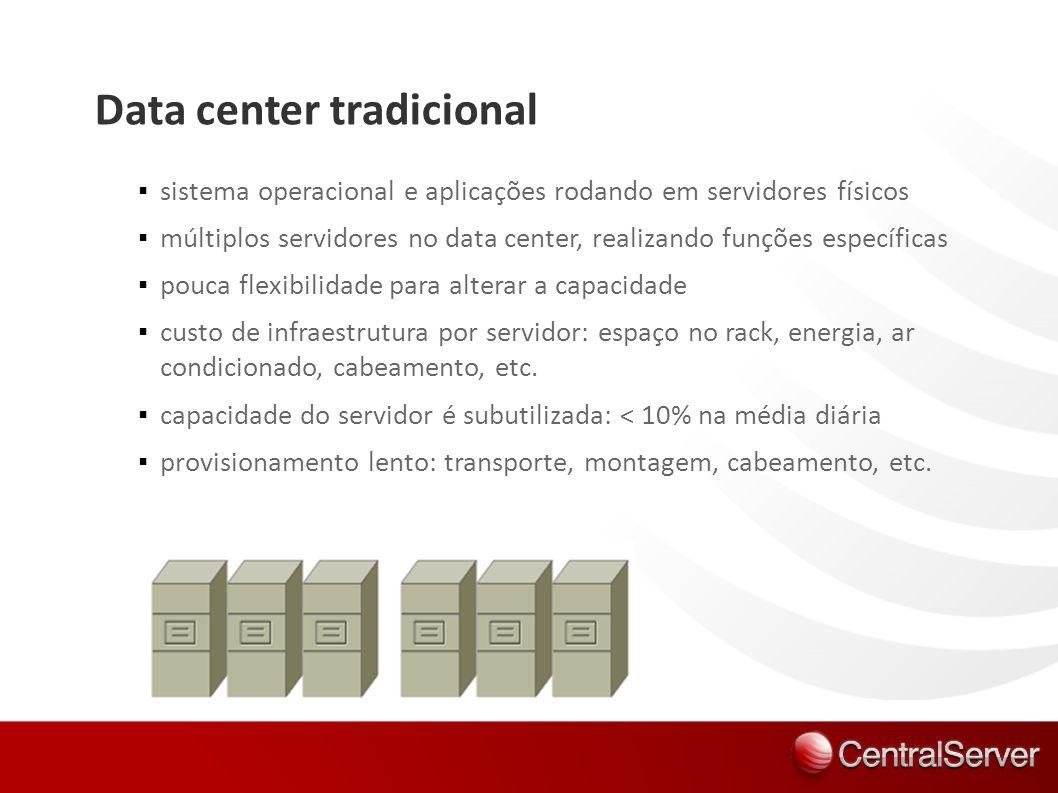 Data center tradicional sistema operacional e aplicações rodando em servidores físicos múltiplos servidores no data center, realizando funções específ