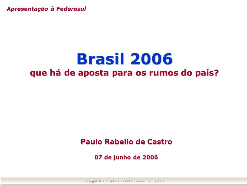 Taxa de Juros: Praticada vs de Equilíbrio BRASIL 0 5 10 15 20 25 30 35 jan/00ago/00mar/01out/01mai/02dez/02jul/03fev/04set/04abr/05mai/06 GAP ELEITORAL Taxa de Equilíbrio Taxa Selic