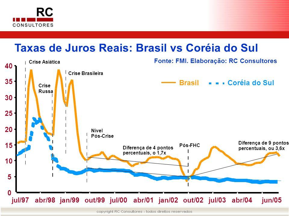 Taxas de Juros Reais: Brasil vs Coréia do Sul Fonte: FMI. Elaboração: RC Consultores 0 5 10 15 20 25 30 35 40 jul/97abr/98jan/99out/99jul/00abr/01jan/