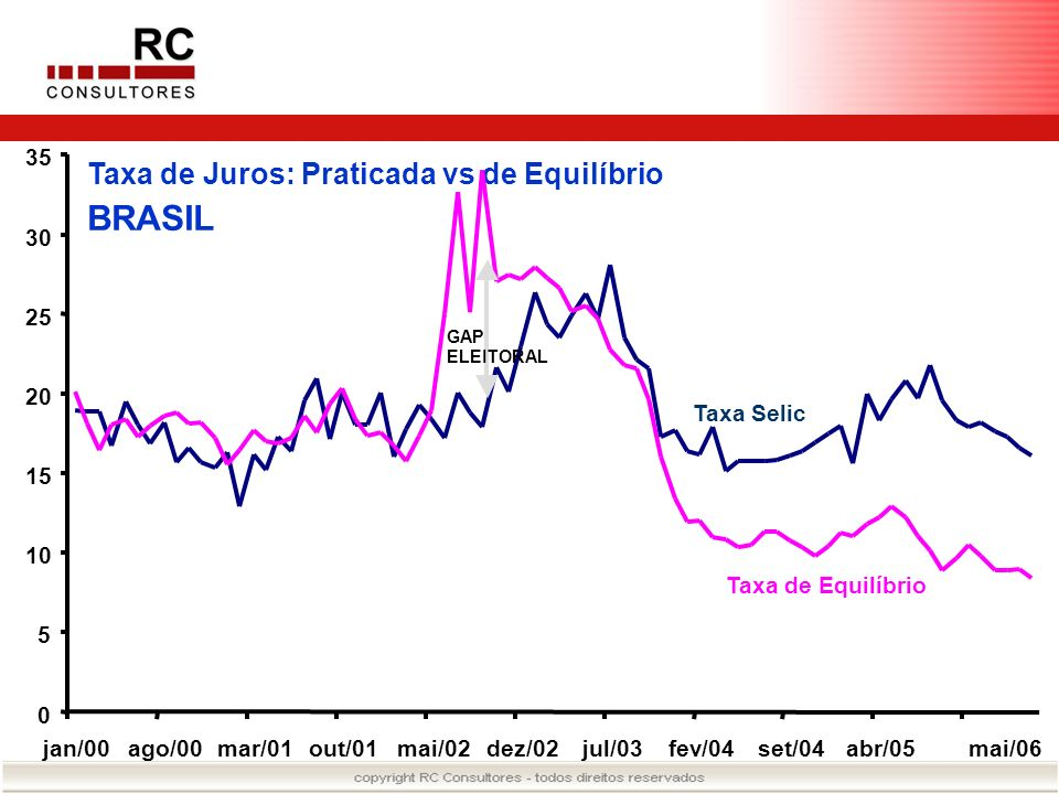 Taxa de Juros: Praticada vs de Equilíbrio BRASIL 0 5 10 15 20 25 30 35 jan/00ago/00mar/01out/01mai/02dez/02jul/03fev/04set/04abr/05mai/06 GAP ELEITORA