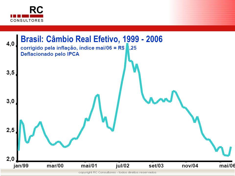Brasil: Câmbio Real Efetivo, 1999 - 2006 corrigido pela inflação, índice mai/06 = R$ 2,25 Deflacionado pelo IPCA 2,0 2,5 3,0 3,5 4,0 jan/99mar/00mai/0