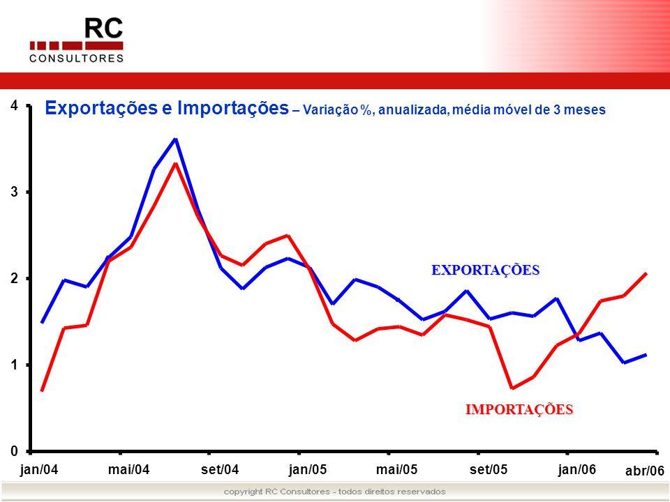Exportações e Importações – Variação %, anualizada, média móvel de 3 meses 0 1 2 3 4 jan/04mai/04set/04jan/05mai/05set/05jan/06 abr/06 EXPORTAÇÕES IMP