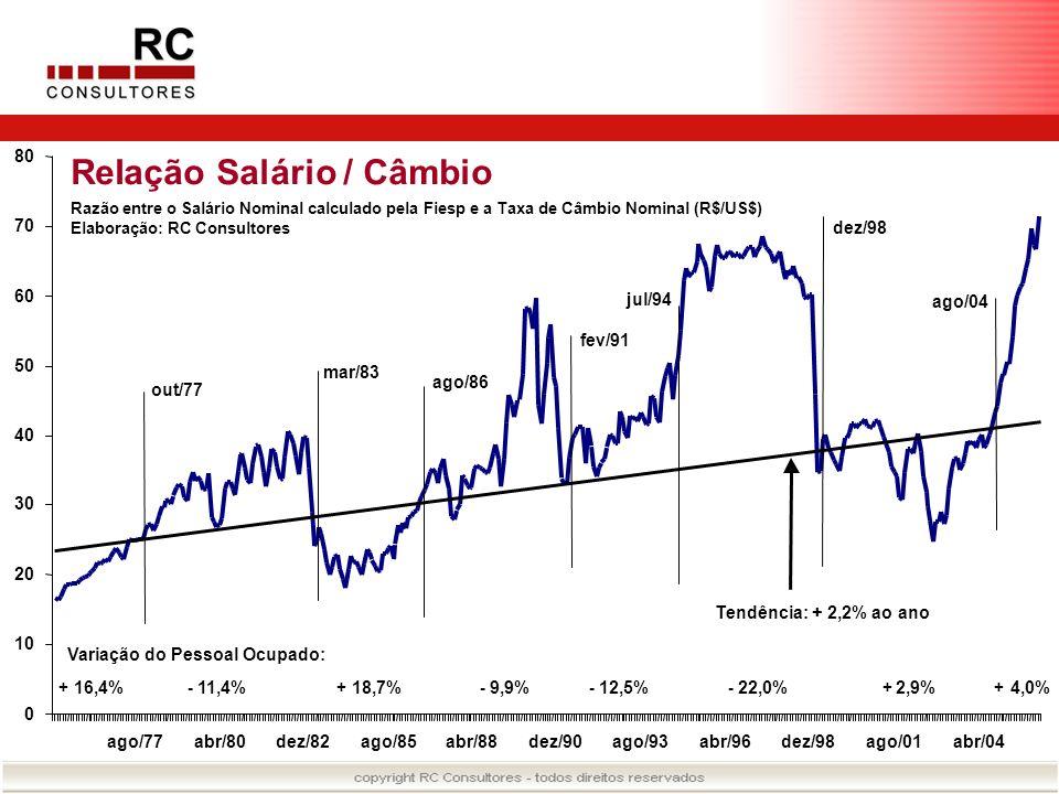 ReIação Salário / Câmbio Razão entre o Salário Nominal calculado pela Fiesp e a Taxa de Câmbio Nominal (R$/US$) Elaboração: RC Consultores 0 10 20 30