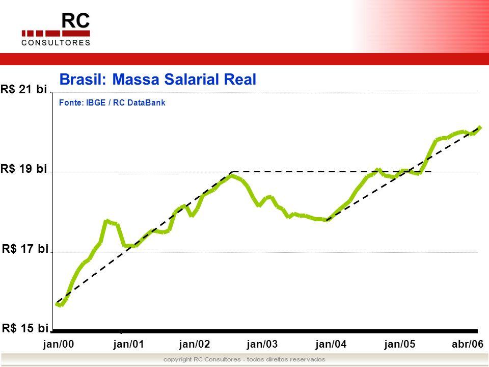 Brasil: Massa Salarial Real Fonte: IBGE / RC DataBank R$ 15 bi R$ 17 bi R$ 19 bi R$ 21 bi jan/00jan/01jan/02jan/03jan/04jan/05abr/06