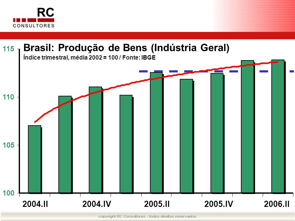 100 105 110 115 2004.II2004.IV2005.II2005.IV2006.II Brasil: Produção de Bens (Indústria Geral) Índice trimestral, média 2002 = 100 / Fonte: IBGE