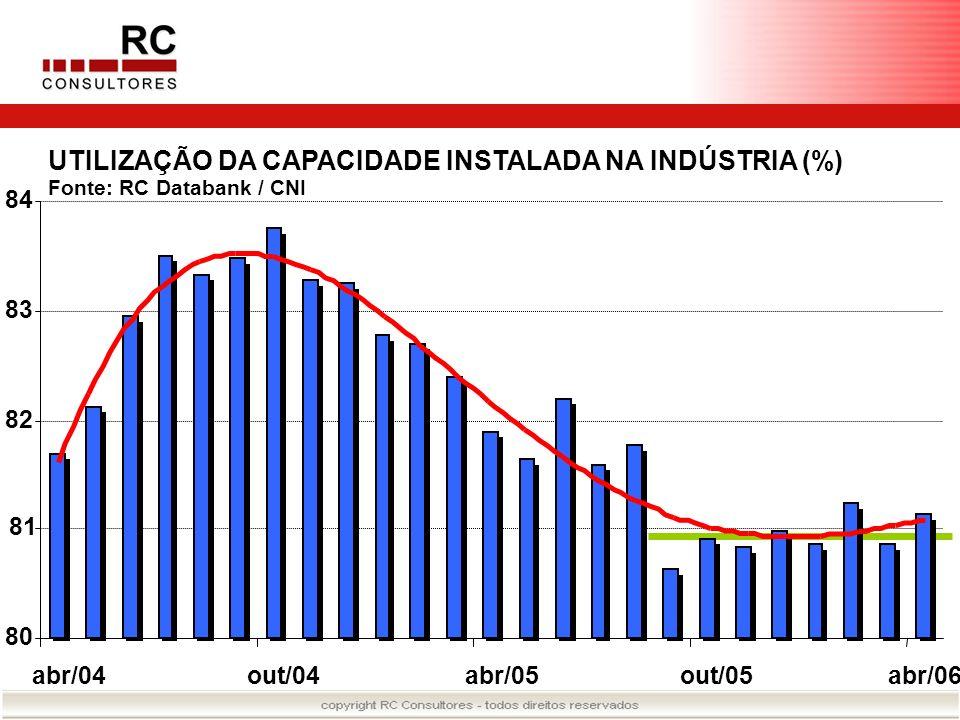 80 81 82 83 84 abr/04out/04abr/05out/05abr/06 UTILIZAÇÃO DA CAPACIDADE INSTALADA NA INDÚSTRIA (%) Fonte: RC Databank / CNI