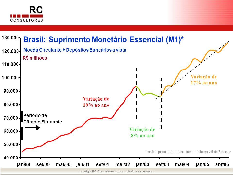 Brasil: Suprimento Monetário Essencial (M1)* Moeda Circulante + Depósitos Bancários a vista R$ milhões Período de Câmbio Flutuante * serie a preços co
