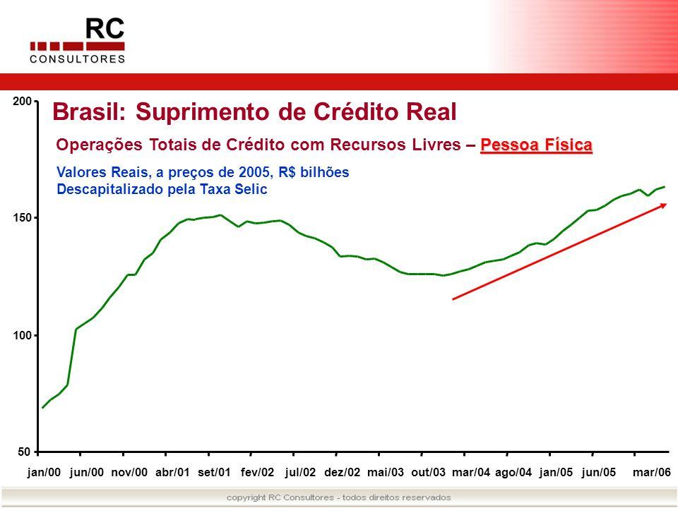 Brasil: Suprimento de Crédito Real Pessoa Física Operações Totais de Crédito com Recursos Livres – Pessoa Física Valores Reais, a preços de 2005, R$ b