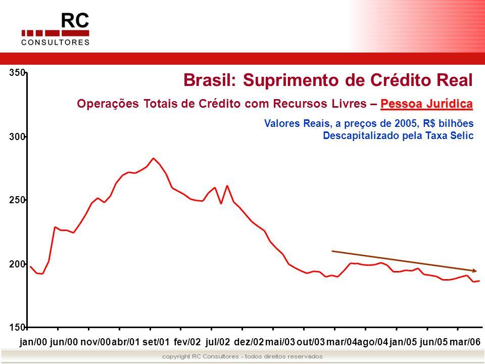 Brasil: Suprimento de Crédito Real Pessoa Jurídica Operações Totais de Crédito com Recursos Livres – Pessoa Jurídica Valores Reais, a preços de 2005,