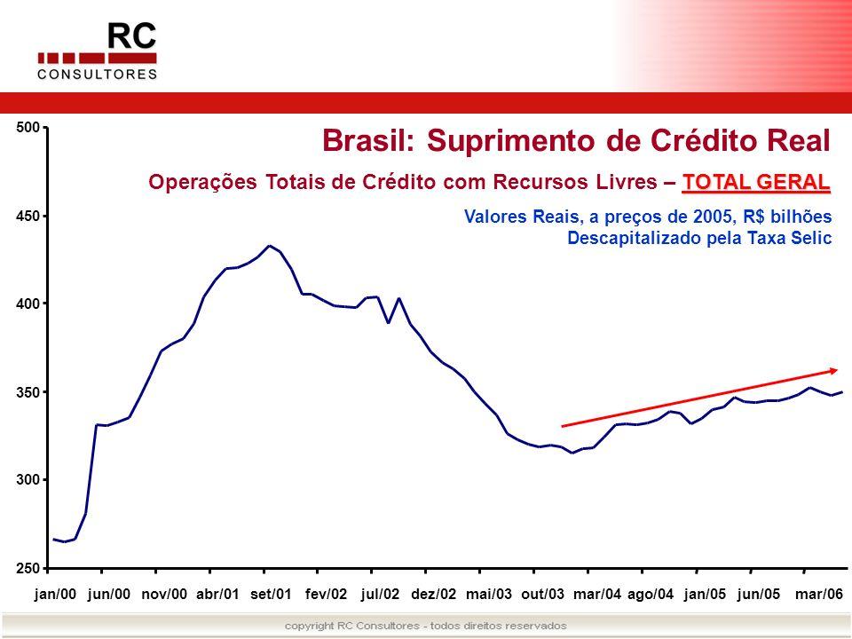 Brasil: Suprimento de Crédito Real TOTAL GERAL Operações Totais de Crédito com Recursos Livres – TOTAL GERAL Valores Reais, a preços de 2005, R$ bilhõ