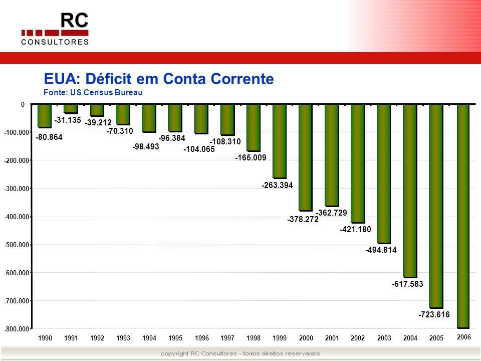 EUA: Déficit no Orçamento Federal Fonte: US Congretional Budget Office -221 -269 -290 -255 -203 -164 -107 -22 69 126 236 128 -158 -378 -413 -318 -500 -400 -300 -200 -100 0 100 200 300 1990199119921993199419951996199719981999200020012002200320042005 2006 -371