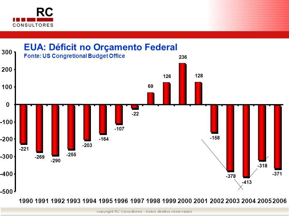 EUA: Déficit no Orçamento Federal Fonte: US Congretional Budget Office -221 -269 -290 -255 -203 -164 -107 -22 69 126 236 128 -158 -378 -413 -318 -500