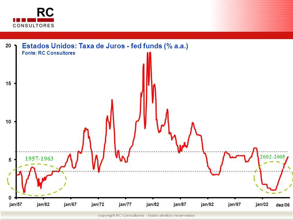 Estados Unidos: Taxa de Juros - fed funds (% a.a.) Fonte: RC Consultores 0 5 10 15 20 jan/57jan/62jan/67jan/72jan/77jan/82jan/87jan/92jan/97jan/02 dez