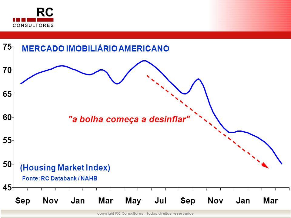 45 50 55 60 65 70 75 SepNovJanMarMayJulSepNovJanMar MERCADO IMOBILIÁRIO AMERICANO (Housing Market Index) Fonte: RC Databank / NAHB