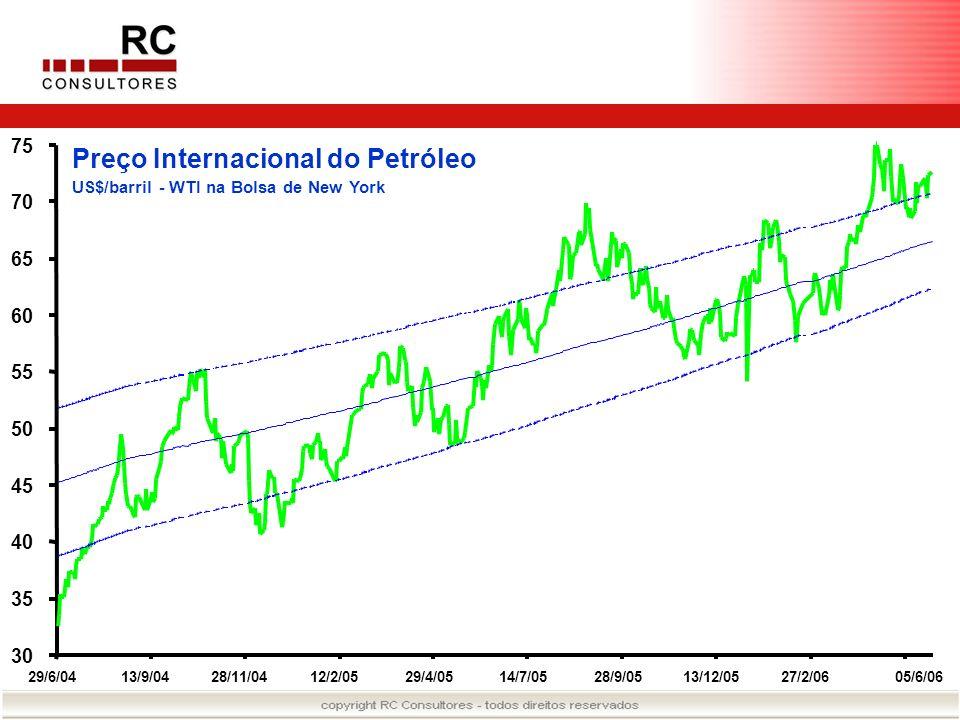 Preço Internacional do Petróleo US$/barril - WTI na Bolsa de New York 30 35 40 45 50 55 60 65 70 75 29/6/0413/9/0428/11/0412/2/0529/4/0514/7/0528/9/05