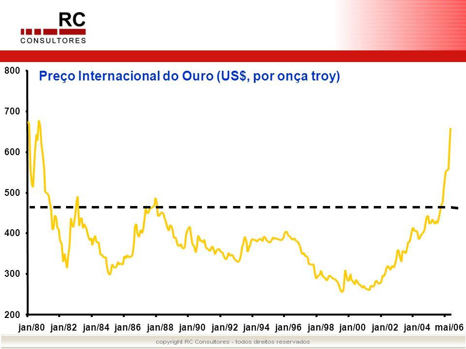 Preço Internacional do Ouro (US$, por onça troy) 200 300 400 500 600 700 800 jan/80jan/82jan/84jan/86jan/88jan/90jan/92jan/94jan/96jan/98jan/00jan/02j