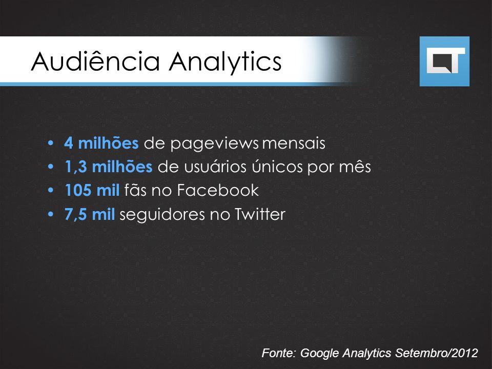 4 milhões de pageviews mensais 1,3 milhões de usuários únicos por mês 105 mil fãs no Facebook 7,5 mil seguidores no Twitter Audiência Analytics Fonte: