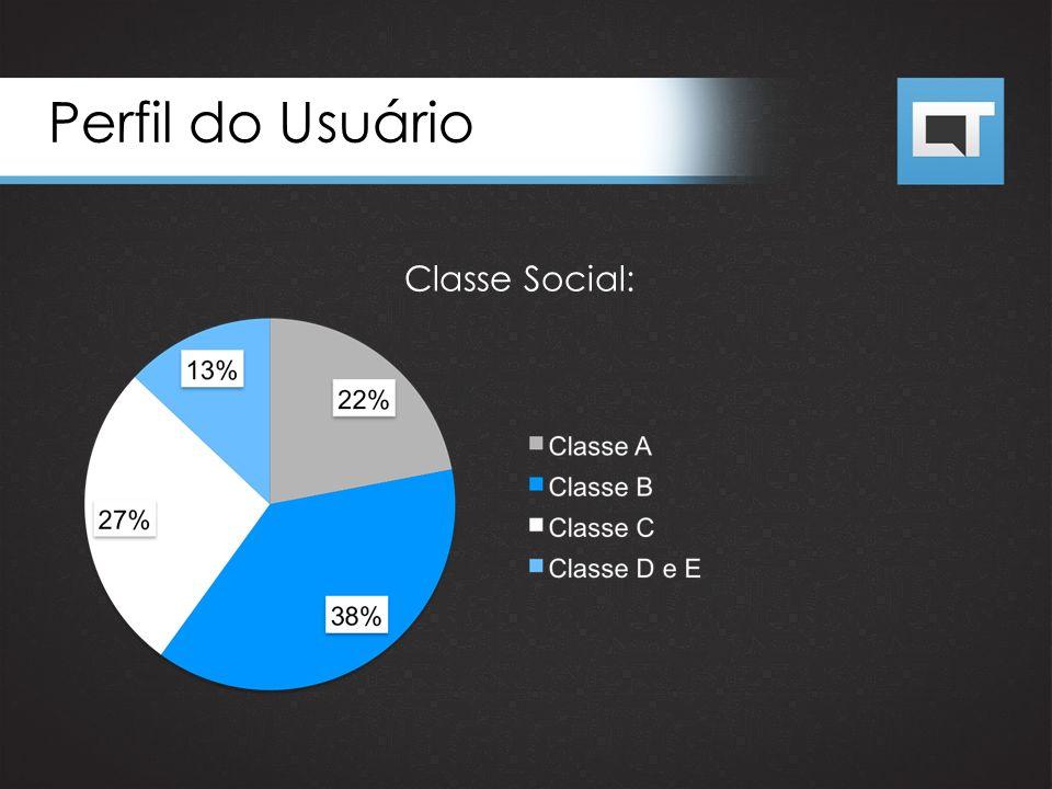 Perfil do Usuário Classe Social: