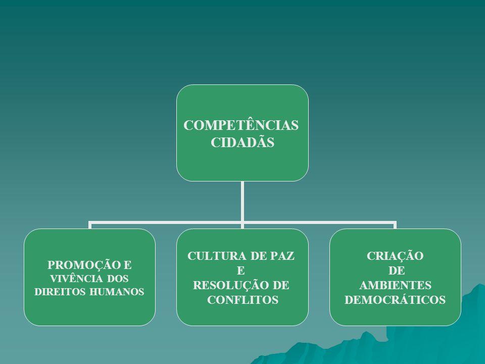COMPETÊNCIAS CIDADÃS PROMOÇÃO E VIVÊNCIA DOS DIREITOS HUMANOS CULTURA DE PAZ E RESOLUÇÃO DE CONFLITOS CRIAÇÃO DE AMBIENTES DEMOCRÁTICOS