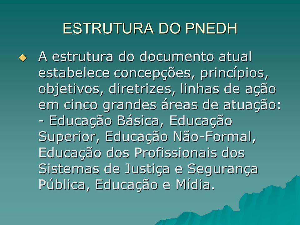 ESTRUTURA DO PNEDH A estrutura do documento atual estabelece concepções, princípios, objetivos, diretrizes, linhas de ação em cinco grandes áreas de a