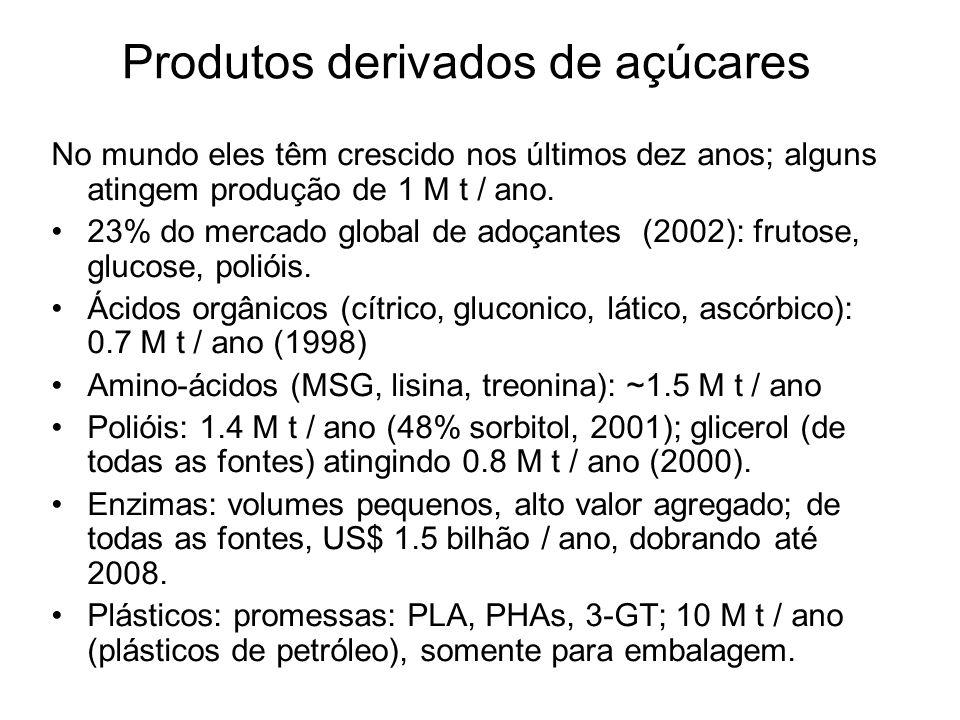 Produtos derivados de açúcares No mundo eles têm crescido nos últimos dez anos; alguns atingem produção de 1 M t / ano. 23% do mercado global de adoça