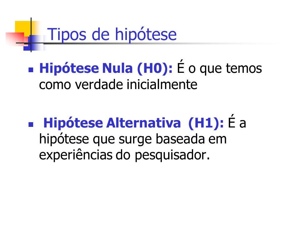 Tipos de hipótese Hipótese Nula (H0): É o que temos como verdade inicialmente Hipótese Alternativa (H1): É a hipótese que surge baseada em experiência