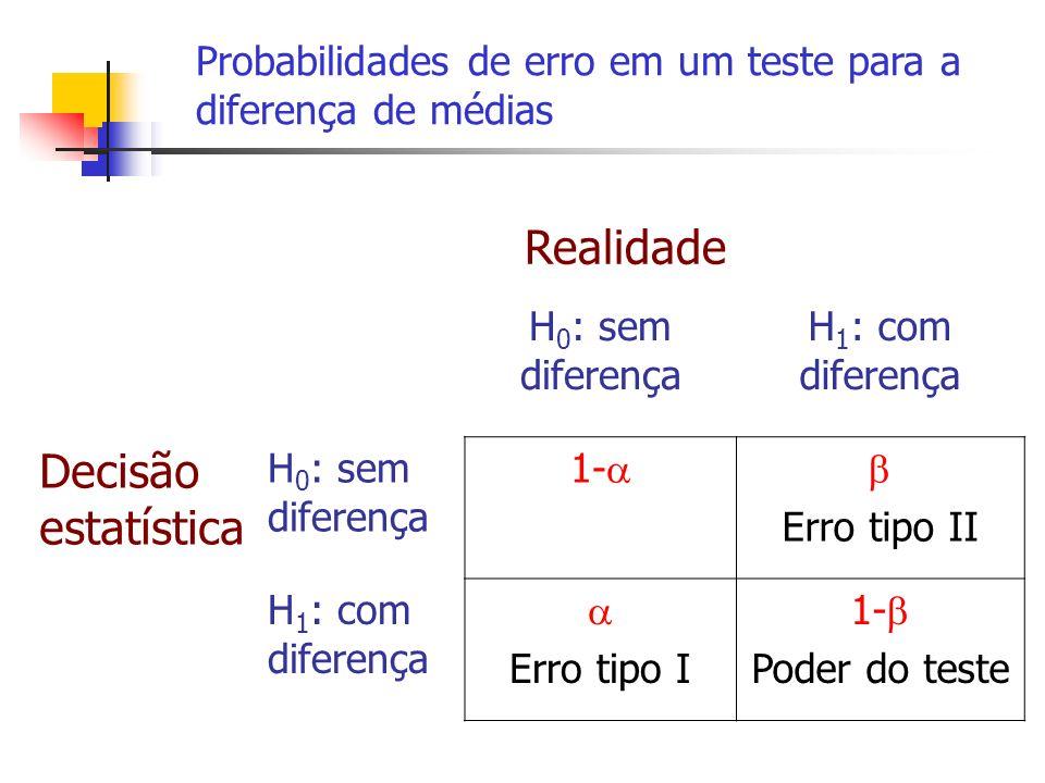 Realidade H 0 : sem diferença H 1 : com diferença Decisão estatística H 0 : sem diferença 1- Erro tipo II H 1 : com diferença Erro tipo I 1- Poder do