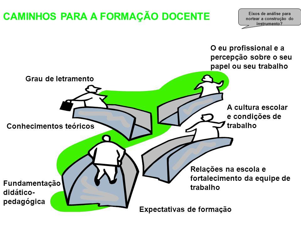 A construção da prática pedagógica CAMINHOS PARA A FORMAÇÃO DOCENTE Grau de letramento Conhecimentos teóricos O eu profissional e a percepção sobre o
