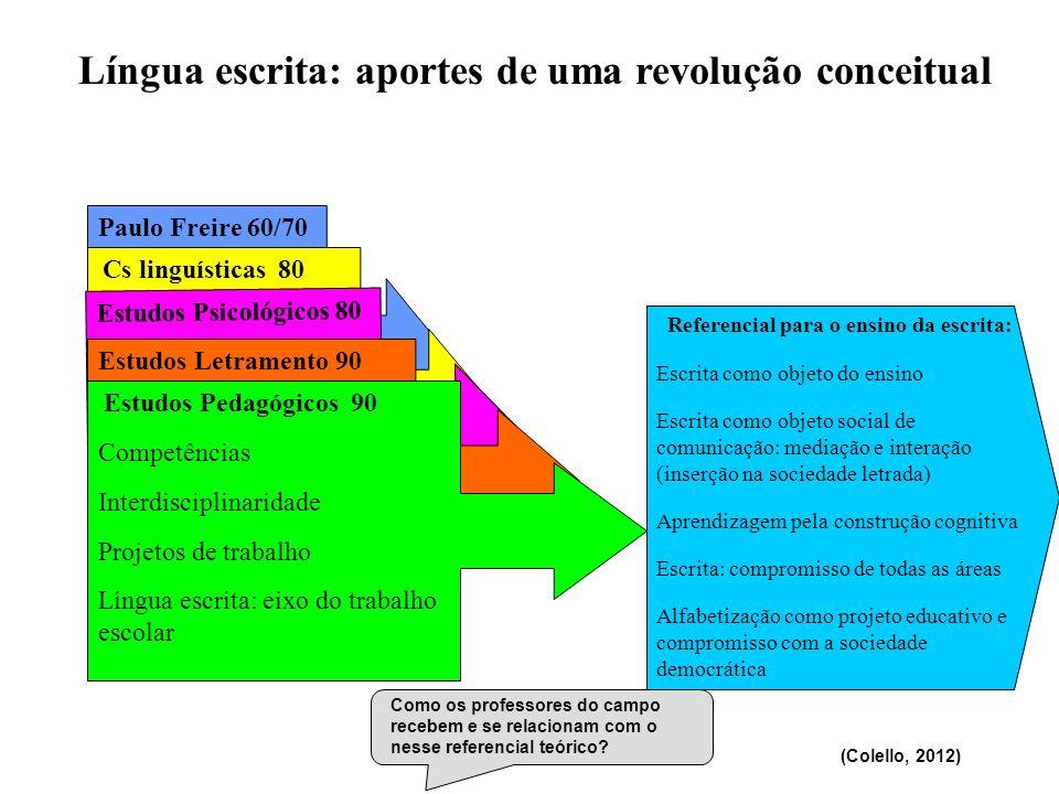 Referencial para o ensino da escrita: Escrita como objeto do ensino Escrita como objeto social de comunicação: mediação e interação (inserção na socie