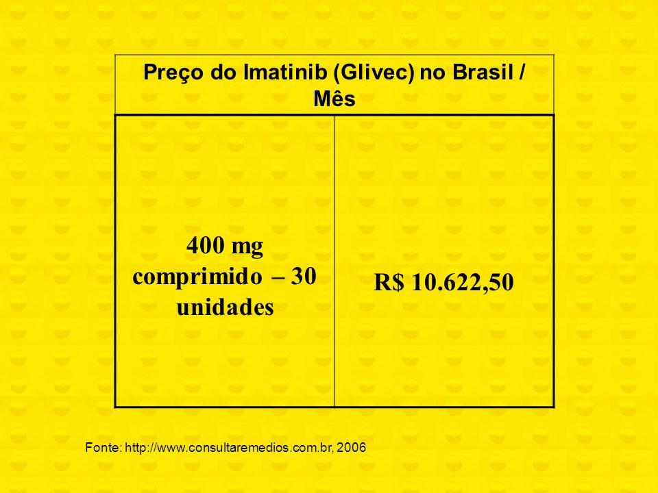 400 mg comprimido – 30 unidades R$ 10.622,50 Preço do Imatinib (Glivec) no Brasil / Mês Fonte: http://www.consultaremedios.com.br, 2006