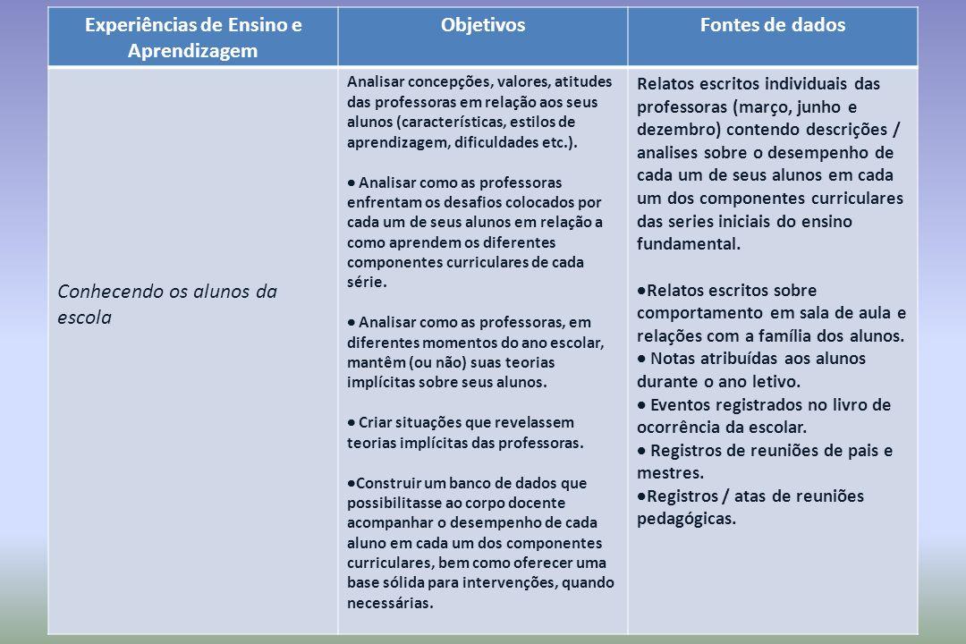 Experiências de Ensino e Aprendizagem ObjetivosFontes de dados Conhecendo os alunos da escola Analisar concepções, valores, atitudes das professoras e