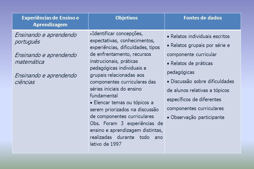 Experiências de Ensino e Aprendizagem ObjetivosFontes de dados Ensinando e aprendendo português Ensinando e aprendendo matemática Ensinando e aprenden
