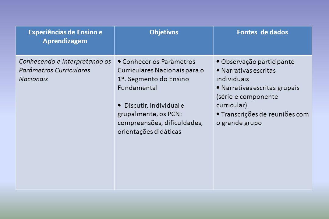 Experiências de Ensino e Aprendizagem ObjetivosFontes de dados Conhecendo e interpretando os Parâmetros Curriculares Nacionais Conhecer os Parâmetros