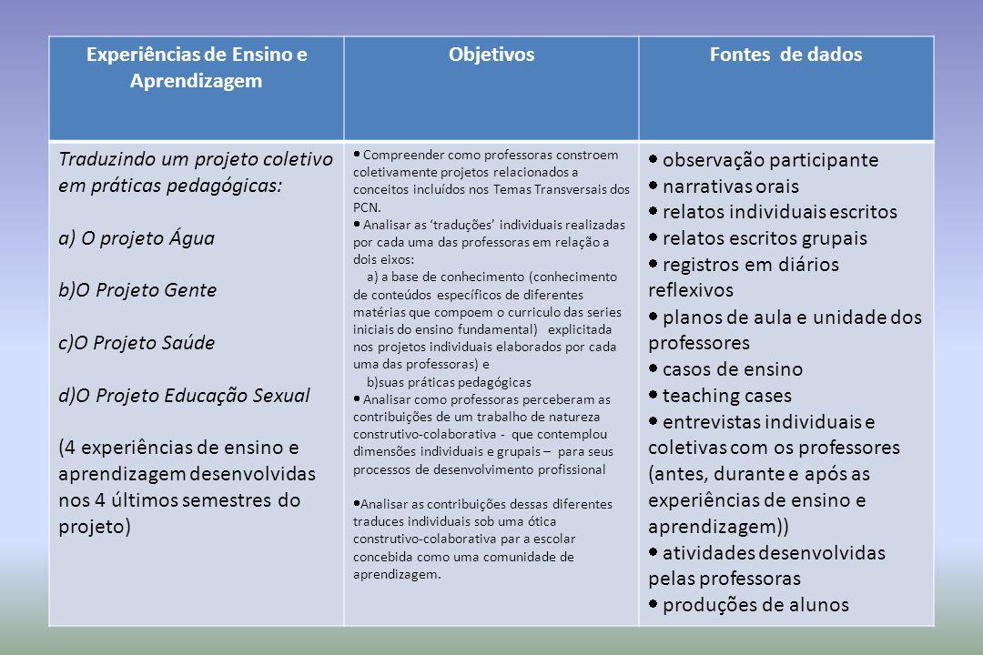 Experiências de Ensino e Aprendizagem ObjetivosFontes de dados Traduzindo um projeto coletivo em práticas pedagógicas: a) O projeto Água b)O Projeto G
