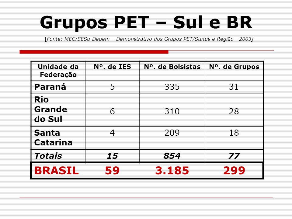 Grupos PET – Sul e BR [Fonte: MEC/SESu-Depem – Demonstrativo dos Grupos PET/Status e Região - 2003] Unidade da Federação Nº. de IESNº. de BolsistasNº.
