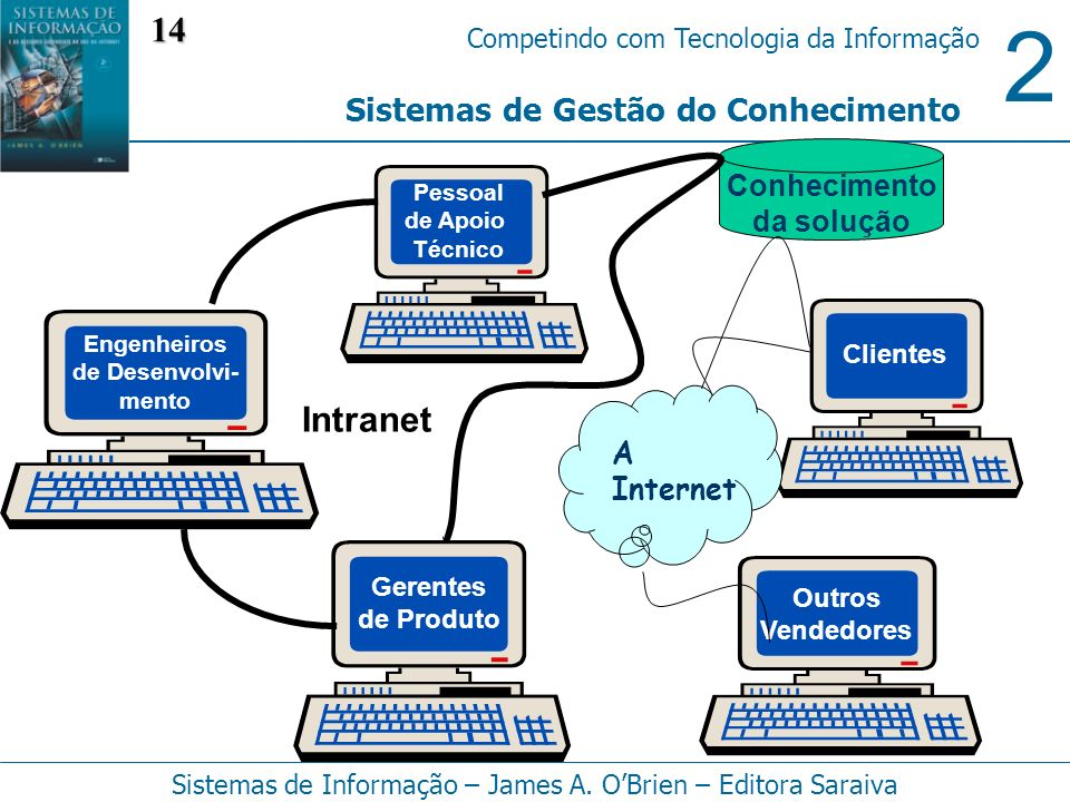 2 Competindo com Tecnologia da Informação Sistemas de Informação – James A. OBrien – Editora Saraiva Sistemas de Gestão do Conhecimento Conhecimento d
