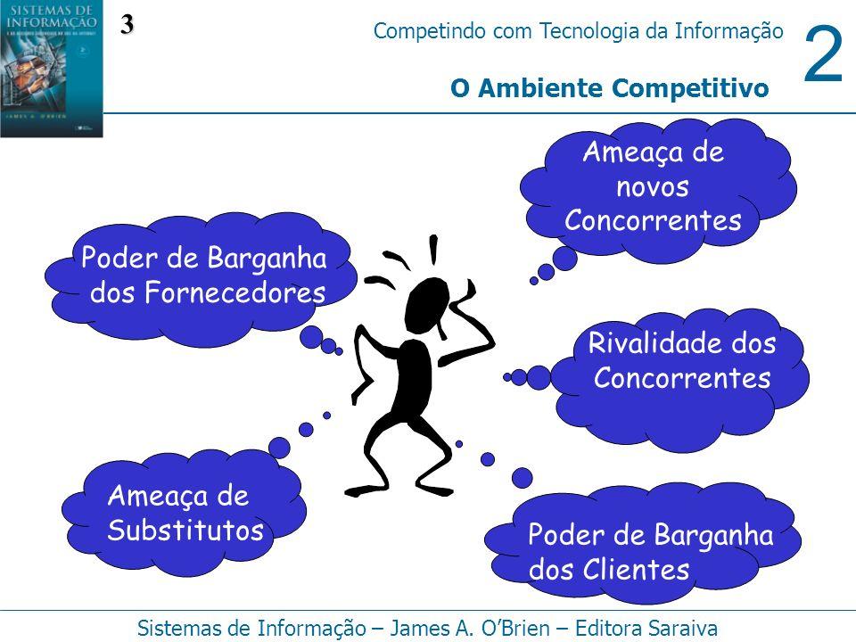2 Competindo com Tecnologia da Informação Sistemas de Informação – James A. OBrien – Editora Saraiva O Ambiente Competitivo Ameaça de novos Concorrent
