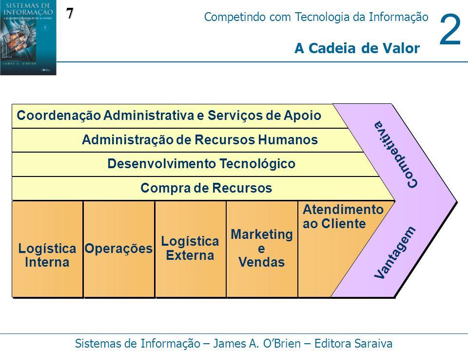 2 Competindo com Tecnologia da Informação Sistemas de Informação – James A. OBrien – Editora Saraiva A Cadeia de Valor Coordenação Administrativa e Se