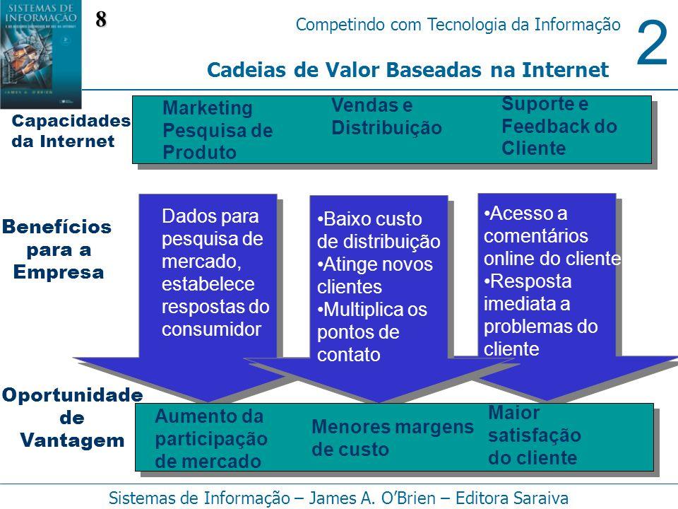 2 Competindo com Tecnologia da Informação Sistemas de Informação – James A. OBrien – Editora Saraiva Cadeias de Valor Baseadas na Internet Marketing P