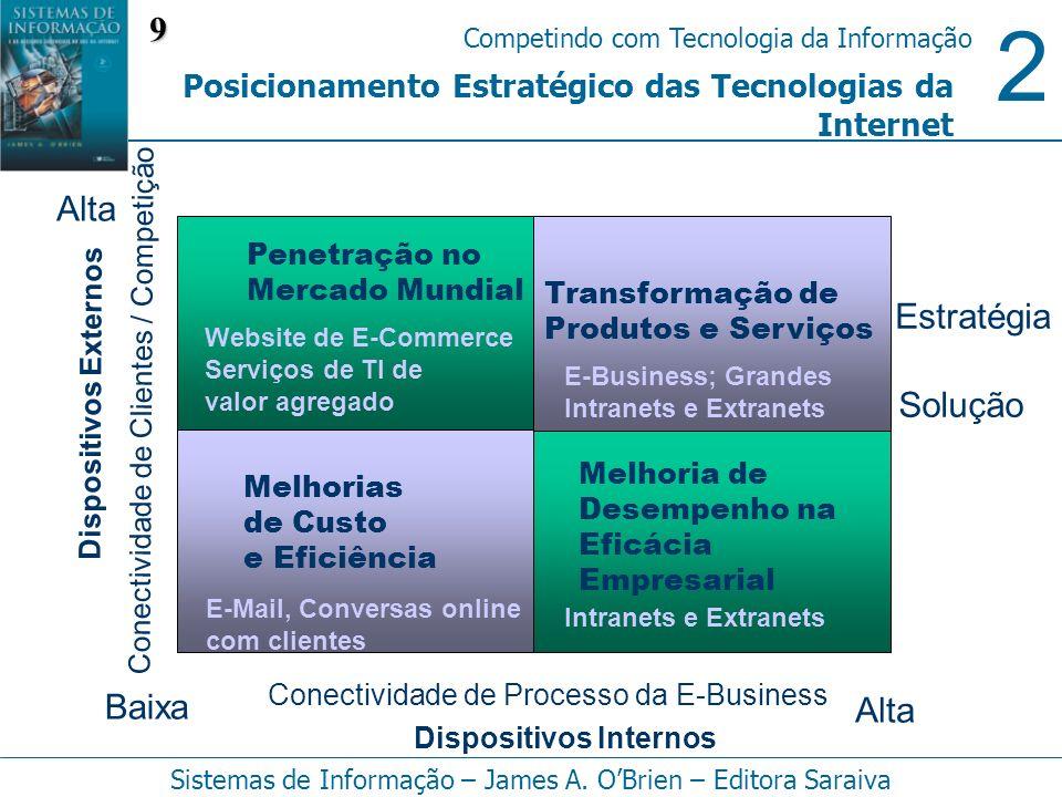 2 Competindo com Tecnologia da Informação Sistemas de Informação – James A. OBrien – Editora Saraiva Posicionamento Estratégico das Tecnologias da Int