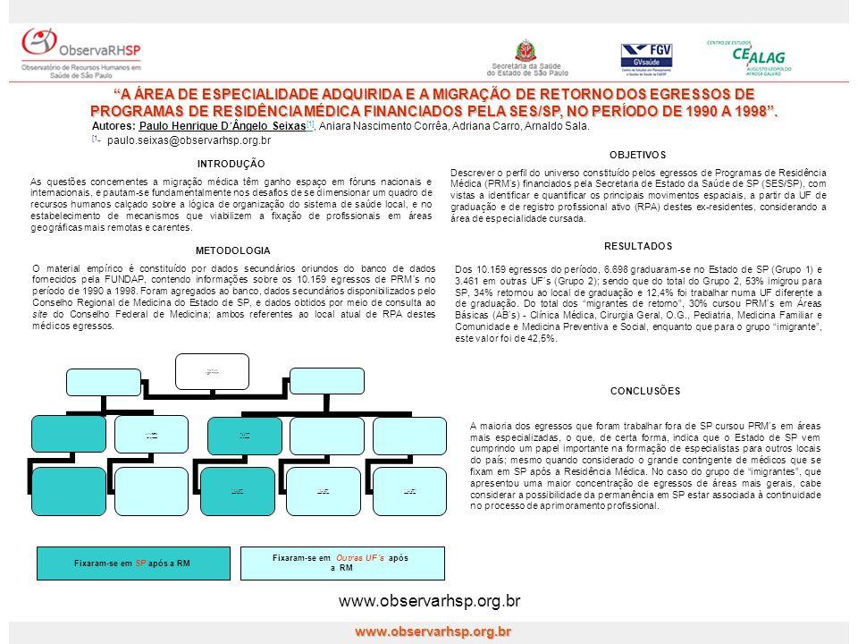www.observarhsp.org.br A ÁREA DE ESPECIALIDADE ADQUIRIDA E A MIGRAÇÃO DE RETORNO DOS EGRESSOS DE PROGRAMAS DE RESIDÊNCIA MÉDICA FINANCIADOS PELA SES/S