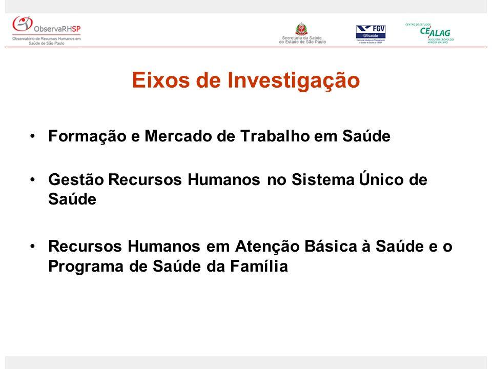 Eixos de Investigação Formação e Mercado de Trabalho em Saúde Gestão Recursos Humanos no Sistema Único de Saúde Recursos Humanos em Atenção Básica à S