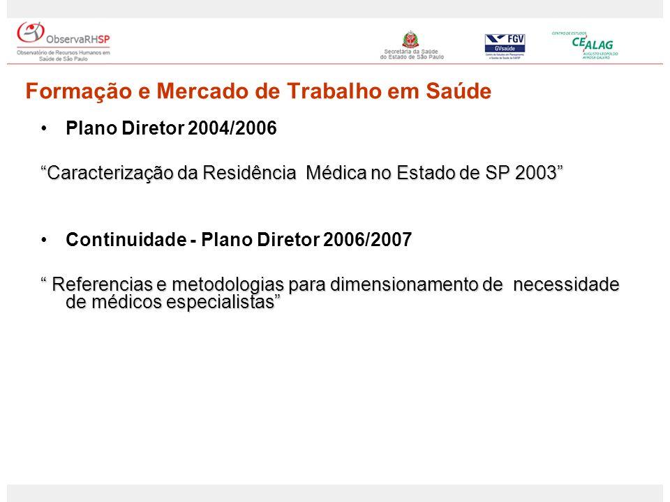 Plano Diretor 2004/2006 Caracterização da Residência Médica no Estado de SP 2003 Continuidade - Plano Diretor 2006/2007 Referencias e metodologias par