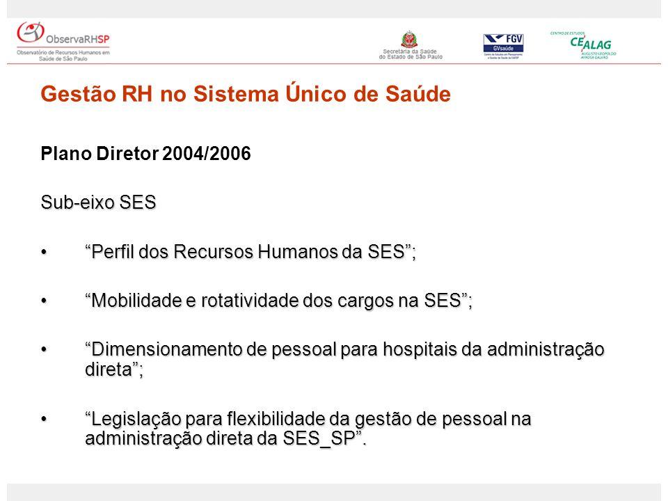 Plano Diretor 2006/2007 Sub-Eixo SES Perfil das licenças médicas do quadro de pessoal da SES/SP;Perfil das licenças médicas do quadro de pessoal da SES/SP; Análise do RH da SES/SP – série histórica;Análise do RH da SES/SP – série histórica; Sub-Eixo Municípios RH no SUS: análise das despesas e formas de vínculos institucionais – FASE II - Aplicação do instrumento desenvolvido na Fase I, em amostra representativa do Estado de São Paulo.RH no SUS: análise das despesas e formas de vínculos institucionais – FASE II - Aplicação do instrumento desenvolvido na Fase I, em amostra representativa do Estado de São Paulo.