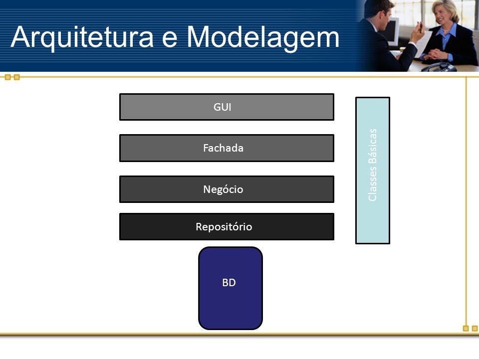 Arquitetura e Modelagem GUI Fachada Negócio Repositório BD Classes Básicas