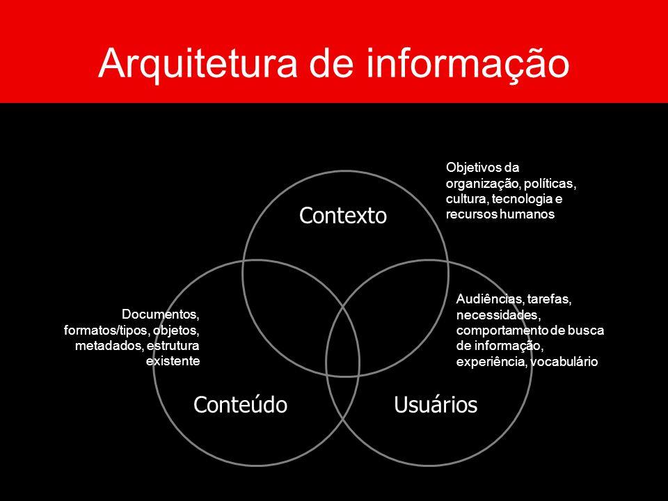 Card sortingTestes de usabilidade Análise dos dados de uso Usuários Análise de conteúdo Inventário de conteúdo Avaliação heurística Conteúdo Infraestrutura tecnológica Entrevistas com stakeholders Reuniões de estratégia Contexto Métodos e técnicas Arquitetura de informação