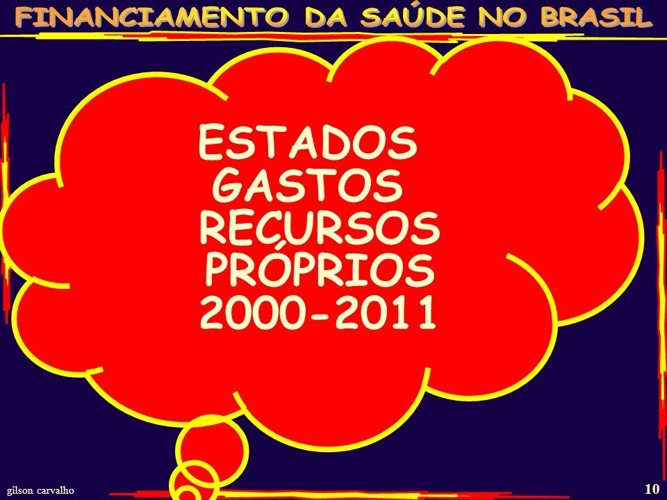 gilson carvalho 9 GASTOS COM SAÚDE DECLARADO PELOS MUNICÍPIOS BRASILEIROS 2004-2011 – R$ BI ANO RECEITA PRÓPRIA 15% DA RECEITA PRÓPRIA GASTO RECEITA P