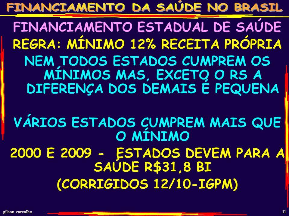 gilson carvalho 10 ESTADOS GASTOS RECURSOS PRÓPRIOS 2000-2011