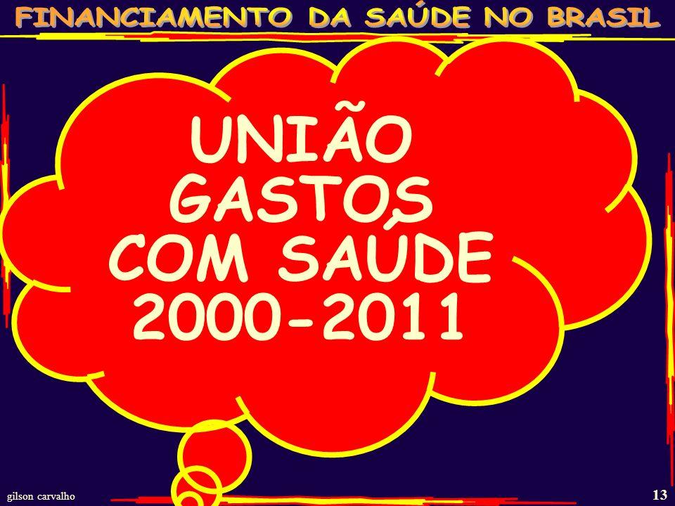 gilson carvalho 12 GASTOS COM SAÚDE DECLARADO PELOS ESTADOS BRASILEIROS 2004-2011 – R$ BI ANO RECEITA PRÓPRIA 15% DA RECEITA PRÓPRIA GASTO RECEITA PRÓ
